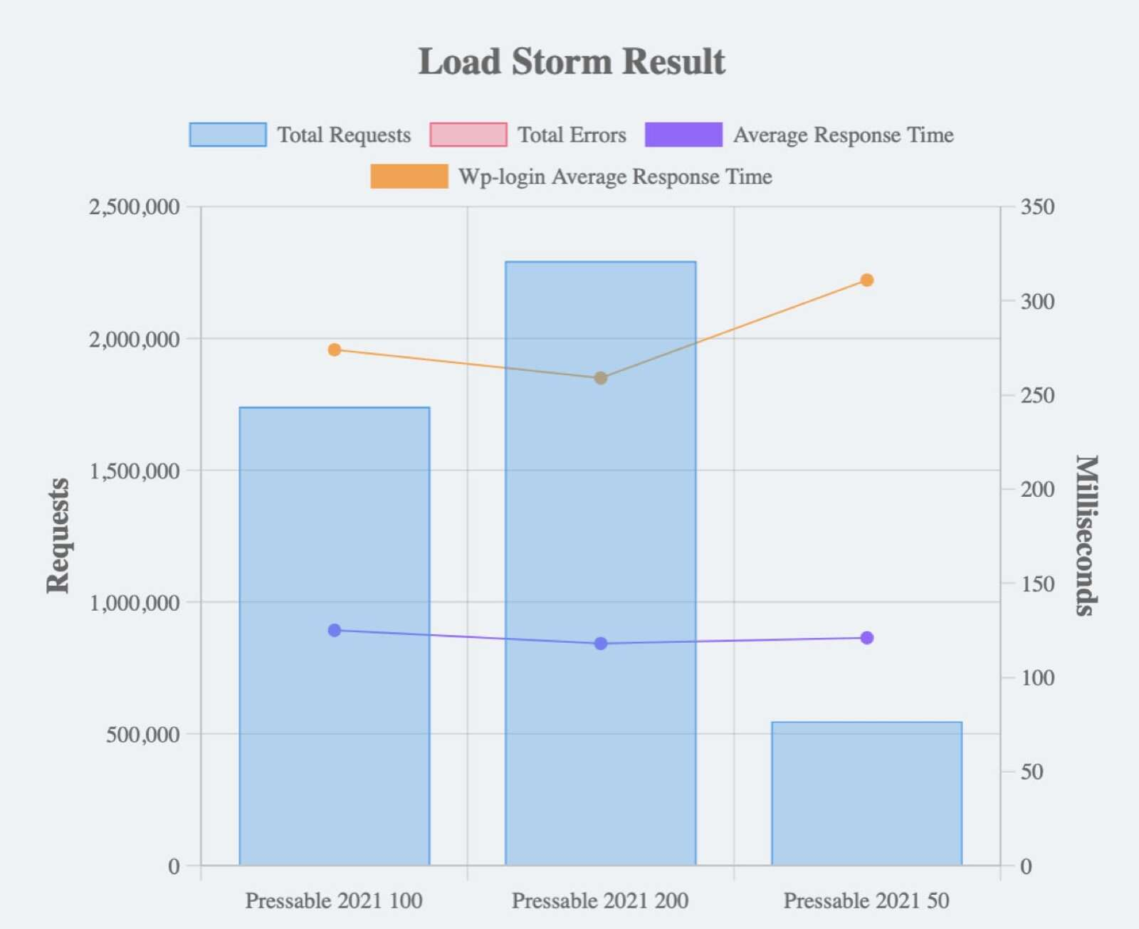 Pressable Load Storm Results