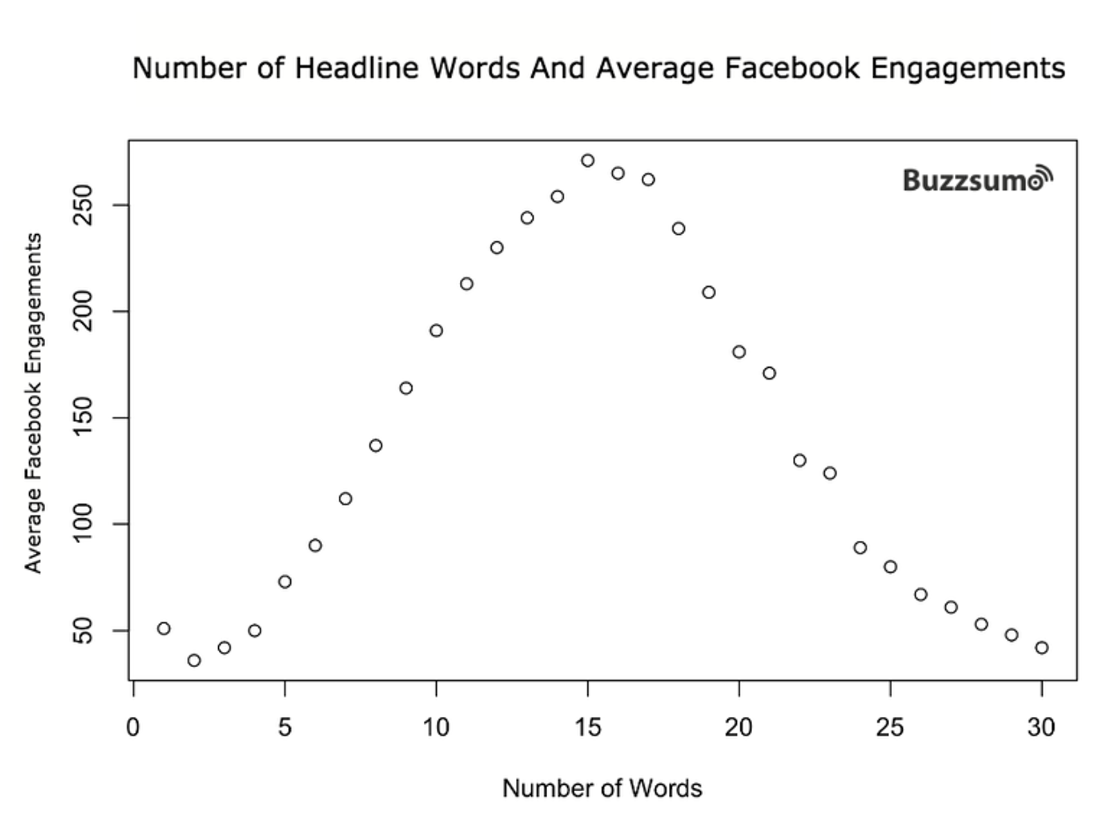Number of Headline Words and Average Facebook Engagements